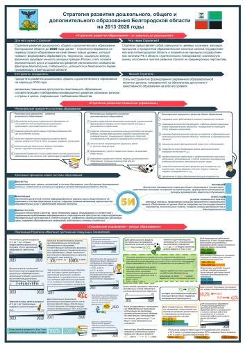 Проект стратегии развития дошкольного, общего и дополнительного образования Белгородской области до 2020 года