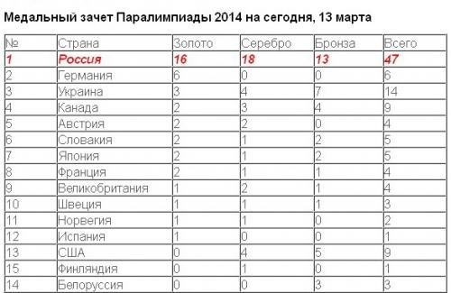 Российские спортсмены выиграли в среду 13 медалей на Паралимпиаде