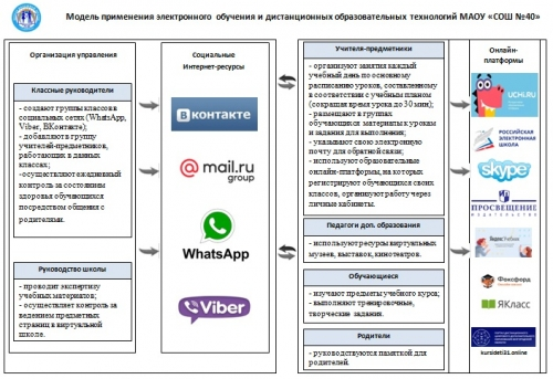 Модель применения электронного обучения и дистанционных образовательных технологий МАОУ «СОШ №40»