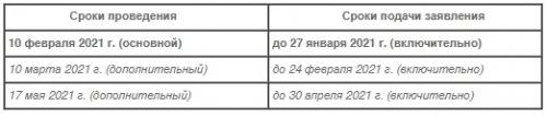 Сроки прохождения итогового собеседования по русскому языку в 2021 году